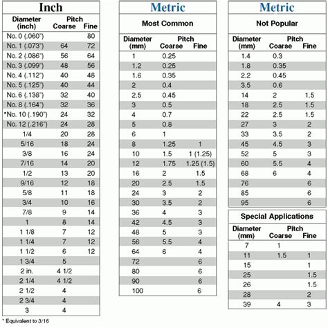 Galerry metric thread size chart