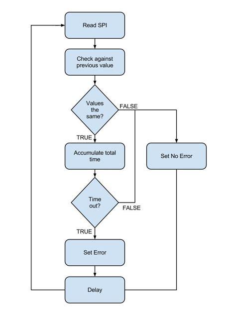 matrix multiplication flowchart matrix multiplication flowchart create a flowchart