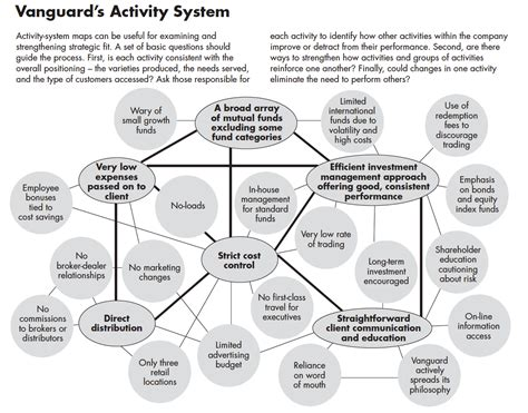 activity map examine and strengthen strategic fit http