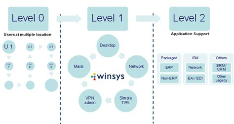 Level 1 Service Desk by Winsys Complete And Comprehensive It Solutions