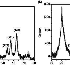 xrd pattern of iron oxide nanoparticles x ray diffraction xrd pattern of iron oxide