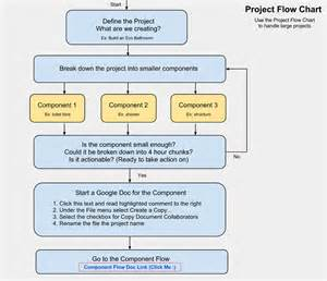 Task Flow Chart Templates by Open Source Project Planning Flowchart And Template