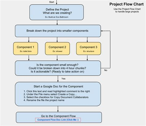 planning process flowchart open source project planning flowchart and template