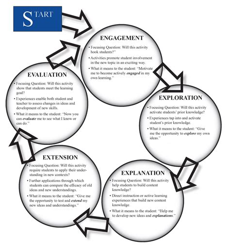 5e learning cycle lesson plan template learning cycle for only ecology of education