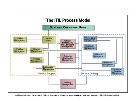 itil support model template what is itil pm kinetics llc
