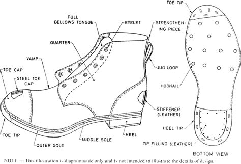 boats and hoes band name east african standard glossary of terms relating to footwear