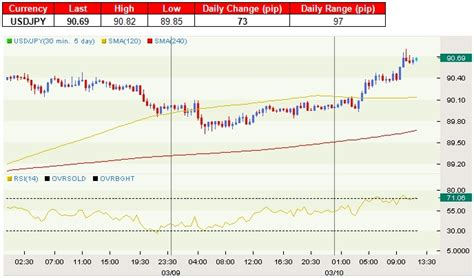 currency converter yen to nzd new zealand dollar outperforms ahead of rbnz rate decision
