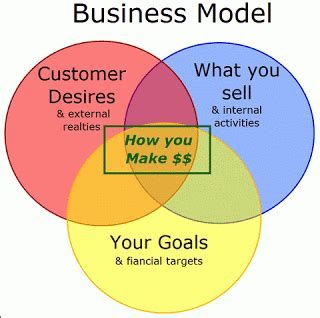 what makes a home what makes successful business models work and how you can use them affiliate 101