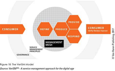 verism a service management approach for the digital age books it it management archieven page 2 of 22