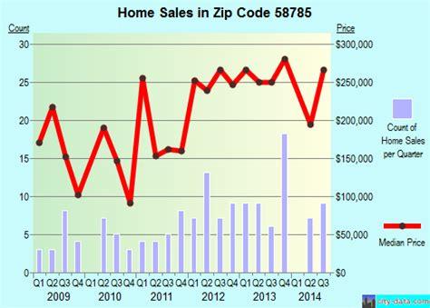 surrey nd zip code 58785 real estate home value