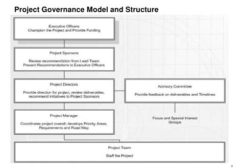 project governance framework template erp pmo