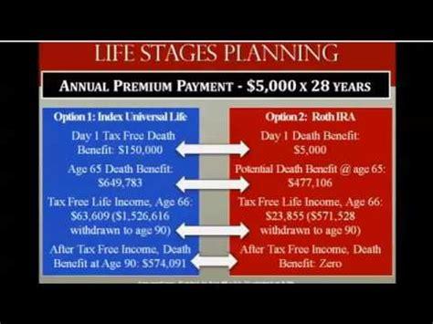 ira alternatives financial retirement planning raymond james