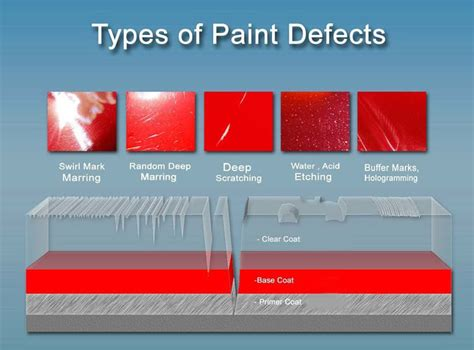 Car Paint Types by Paint Correction Swirl Scratch Stain Removal