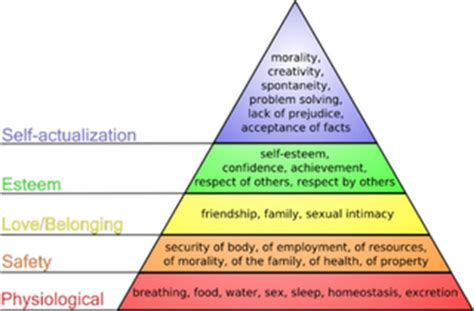 maslow's theory revisited | ggm