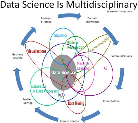 statistics for data science leverage the power of statistics for data analysis classification regression machine learning and neural networks books data cook data science machine learning big data data
