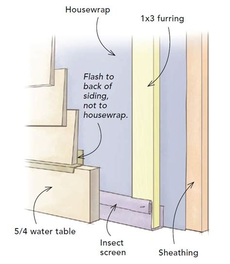 Plastic Wainscoting For Walls All About Rainscreens Greenbuildingadvisor Com