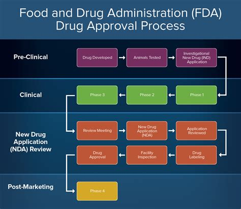fda approval process flowchart how to create an approval process smartsheet
