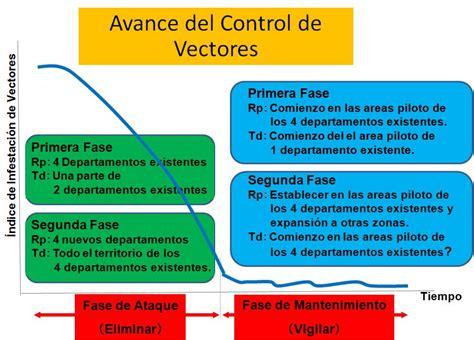 imagenes de vectores transmisores de enfermedades actividades del proyecto technical cooperation projects