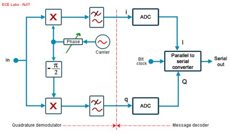 Ece 489 Lab 5 Phase Modulation And Constellations