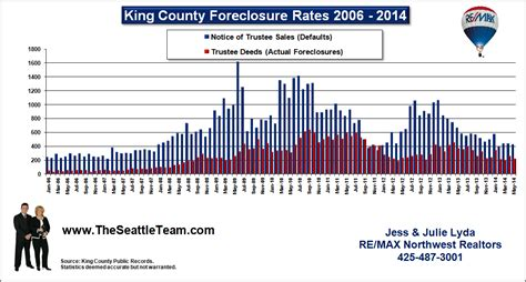 King Snohomish Housing Center Mba by Real Estate Market Statistics For King And Snohomish County