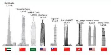 Top ten tallest buildings in the world 2015