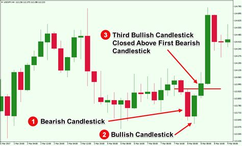 candlestick pattern wick an overview of triple candlestick patterns forex