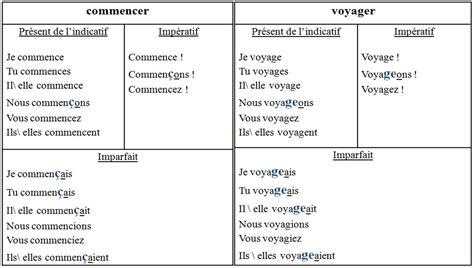 Conjugaison Dessayer by Essayer Futur Conjugaison