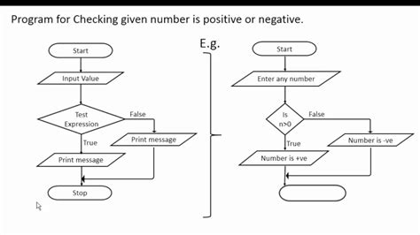 flowchart based programming if statement in c programming with flowchart