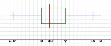 diagrammes en boites à moustaches 1ere statistiques exercice de statistiques 464094