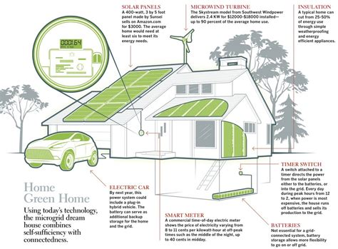 7 Environment Friendly Household Practices by Microgrid Visual Ly
