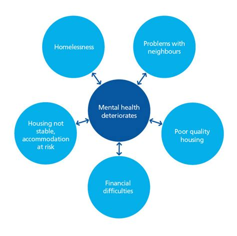 mental health diagram september 2013 research and concept journal