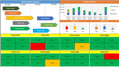 portfolio management dashboard templates 28 images of project dashboard template excel