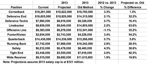 an early look at 2013 franchise tag numbers national
