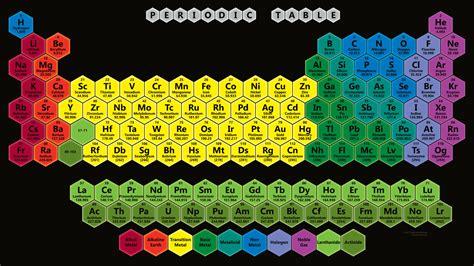 Neon Periodic Table Color Hexagon Periodic Table Wallpaper Periodic Table