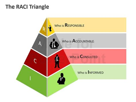 Raci Matrix Editable Powerpoint Template Raci Model Ppt
