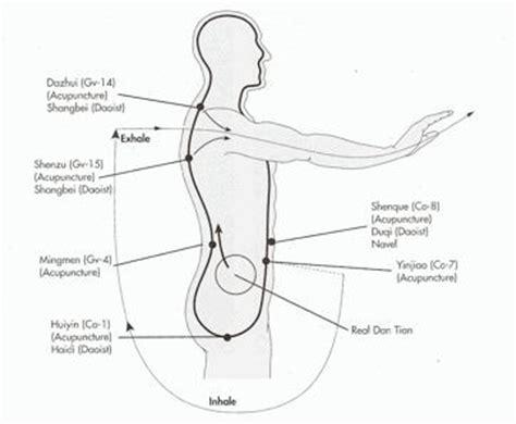 chi qigong diagram kung fu chi chi exercise chi qigong