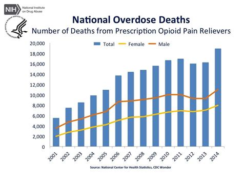 Cdc Opiod Detox Procedure by Opioid Related Deaths On The Rise Dr Silver