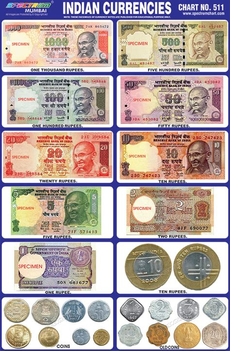 Currency Chart by Spectrum Educational Charts Chart 511 Indian Currencies