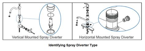 Kitchen Faucet Sprayer Head faq 35 how do i replace a spray diverter on a single