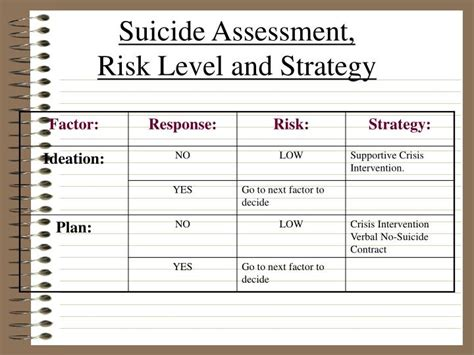 the suicidal crisis clinical guide to the assessment of imminent risk books ppt chapter 5 powerpoint presentation id 952915