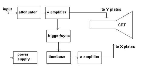 diagram of oscilloscope oscilloscope tutorial block diagrams electronics