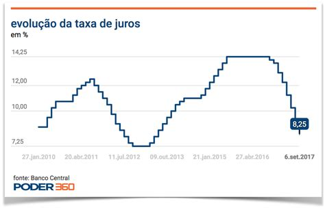 taxa de juros igpm 2014 mercado prev 234 nova queda da selic poder360