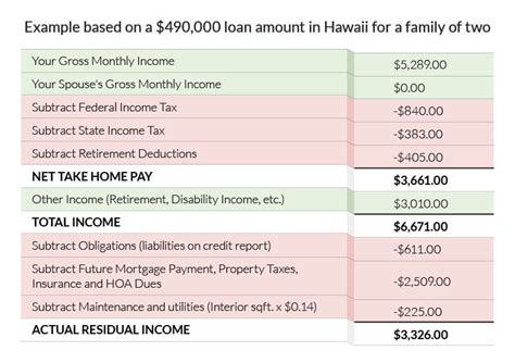 va income limits table va residual income chart pdf hecm financial assessment