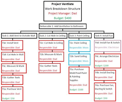 how to use the work breakdown structure wbs in templates support