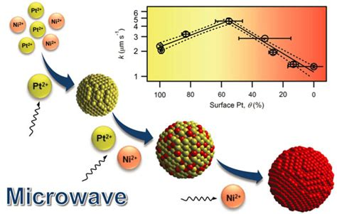 modifiers assisted formation of nickel nanoparticles and using microwaves to optimize platinum nickel nanoalloys