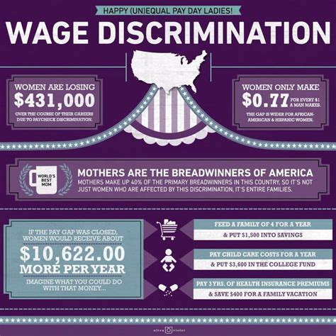 equal pay day show the wage discrimination infographic attend the pittsburgh
