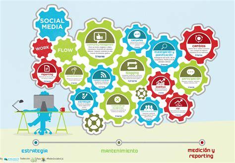 social media workflow social media workflow 191 cu 225 nto tiempo debe dedicar mi