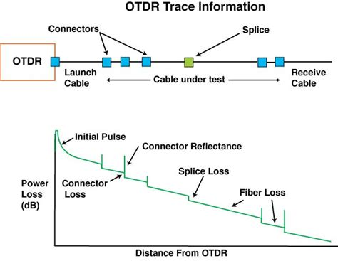 Test Fibra by Fiber Cable Testing Common Ways