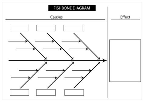 fishbone diagram and printable template