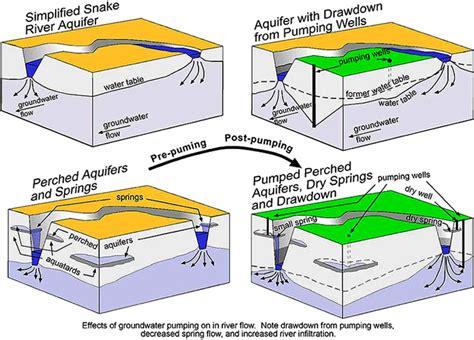 Water Table Geology by Digital Geology Of Idaho Snake River Plain Aquifer